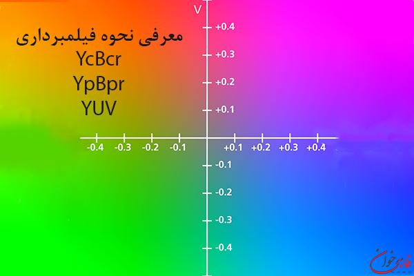 معرفی نحوه فیلمبرداری ycbcr